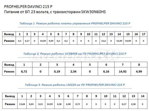 Таблица нпряжений платы управления PROFHELPER DAVINCI 215 P