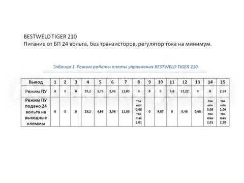 Ремонт BESTWELD TIGER 210 режим работы платы управления