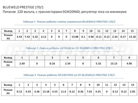 Ремонт BLUEWELD PRESTIGE 170/1 режим работы платы управления